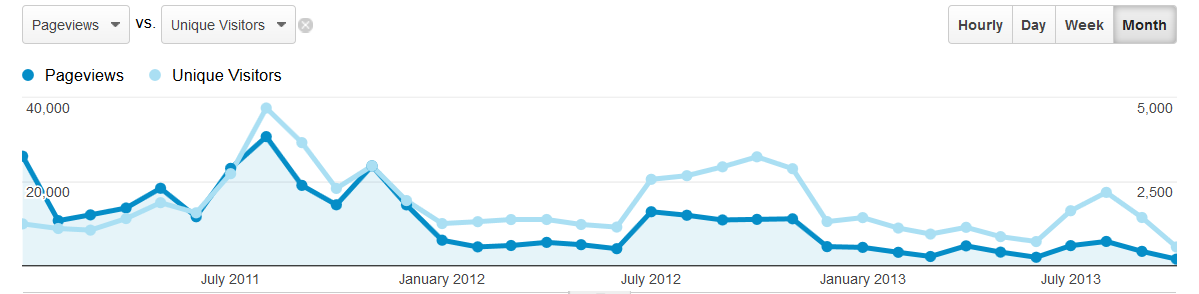 gyaan.in traffic from January 2011 to October 2013